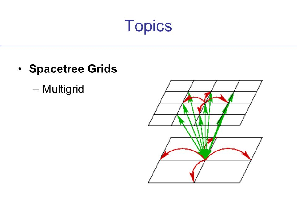 Topics Spacetree Grids –Multigrid