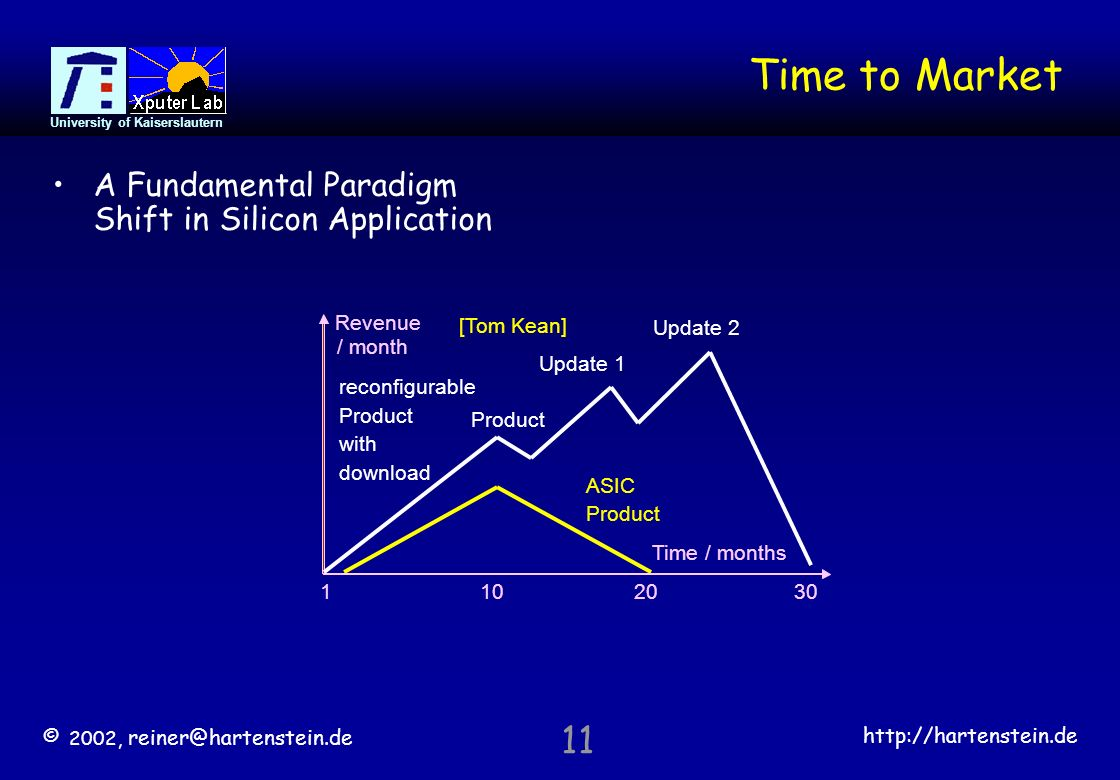 © 2002,   University of Kaiserslautern 11 Time to Market A Fundamental Paradigm Shift in Silicon Application Revenue / month Time / months ASIC Product 30 Update 1 Product Update 2 reconfigurable Product with download [Tom Kean]