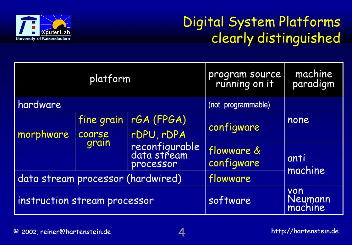 © 2002,   University of Kaiserslautern 4 Digital System Platforms clearly distinguished platform program source running on it machine paradigm hardware (not programmable) none morphware fine grainrGA (FPGA) configware coarse grain rDPU, rDPA reconfigurable data stream processor flowware & configware anti machine data stream processor (hardwired)flowware instruction stream processorsoftware von Neumann machine