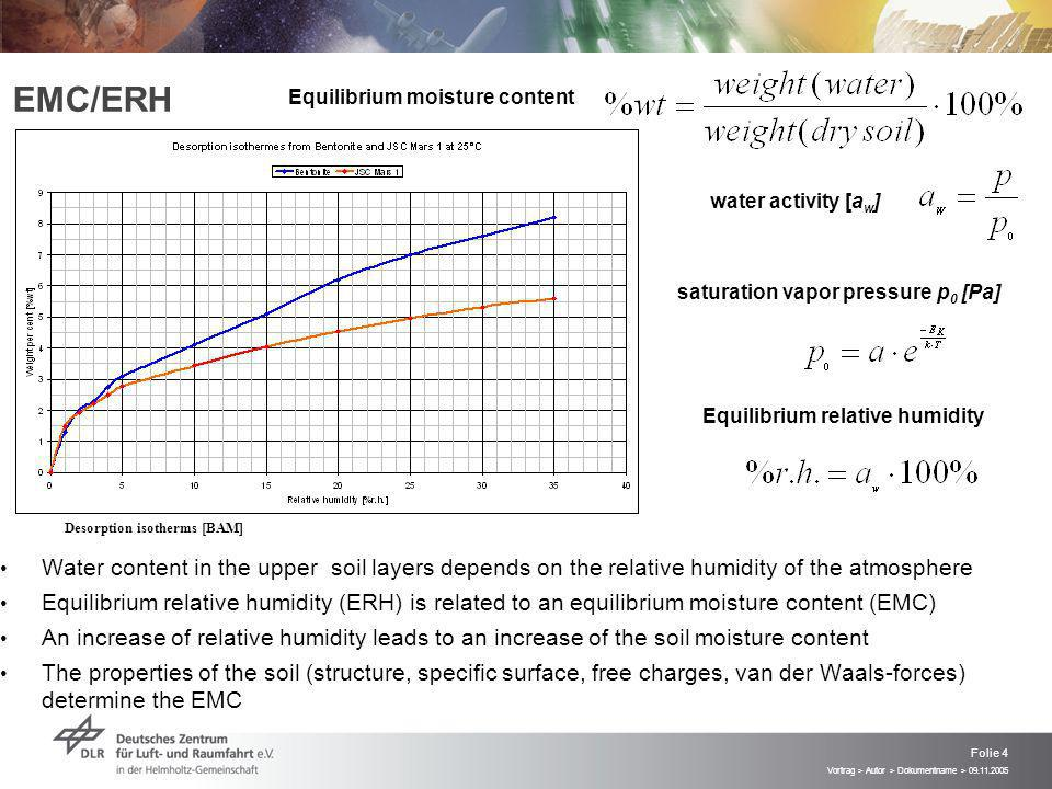 Vortrag > Autor > Dokumentname > Folie 4 EMC/ERH Water content in the upper soil layers depends on the relative humidity of the atmosphere Equilibrium relative humidity (ERH) is related to an equilibrium moisture content (EMC) An increase of relative humidity leads to an increase of the soil moisture content The properties of the soil (structure, specific surface, free charges, van der Waals-forces) determine the EMC saturation vapor pressure p 0 [Pa] water activity [a w ] Equilibrium relative humidity Desorption isotherms [BAM] Equilibrium moisture content