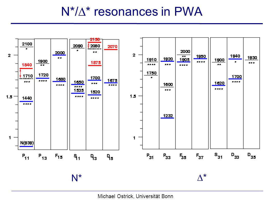 Michael Ostrick, Universität Bonn N*/* resonances in PWA N* *