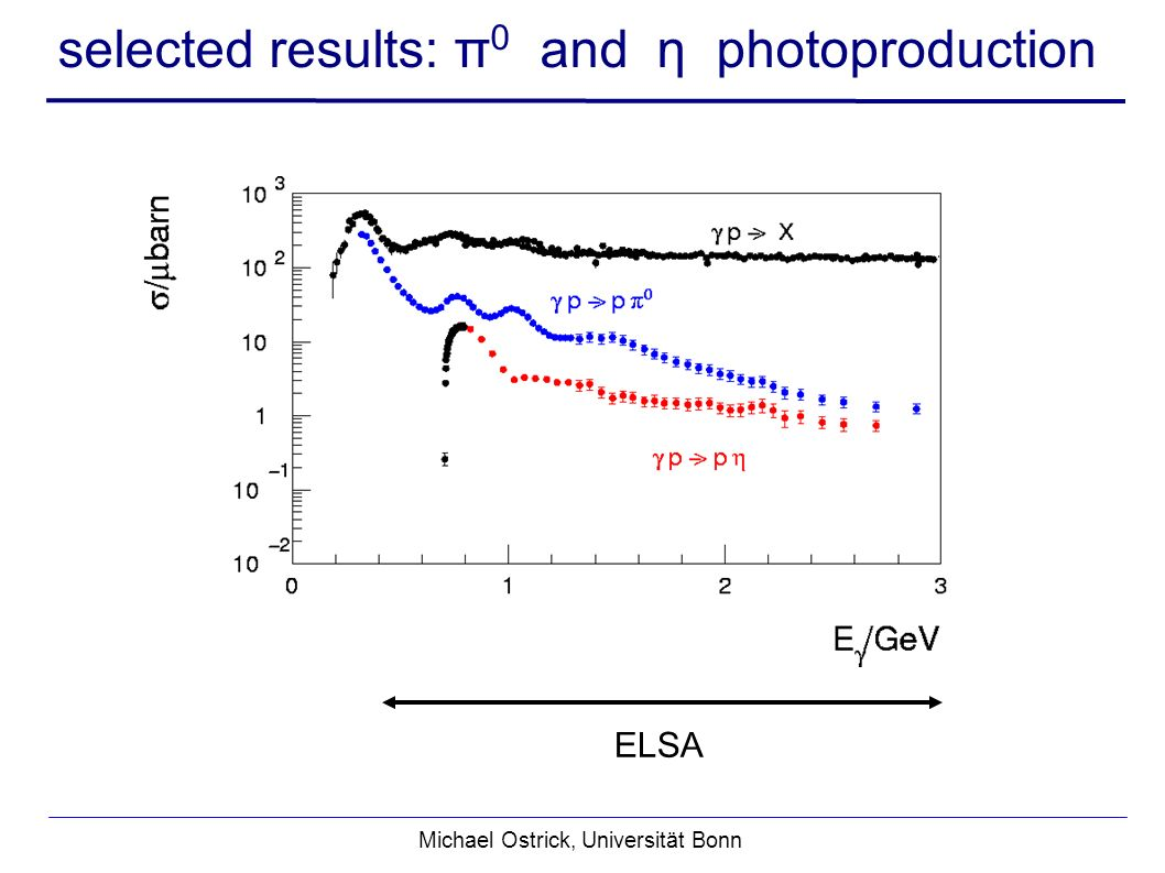 selected results: π 0 and η photoproduction Michael Ostrick, Universität Bonn ELSA