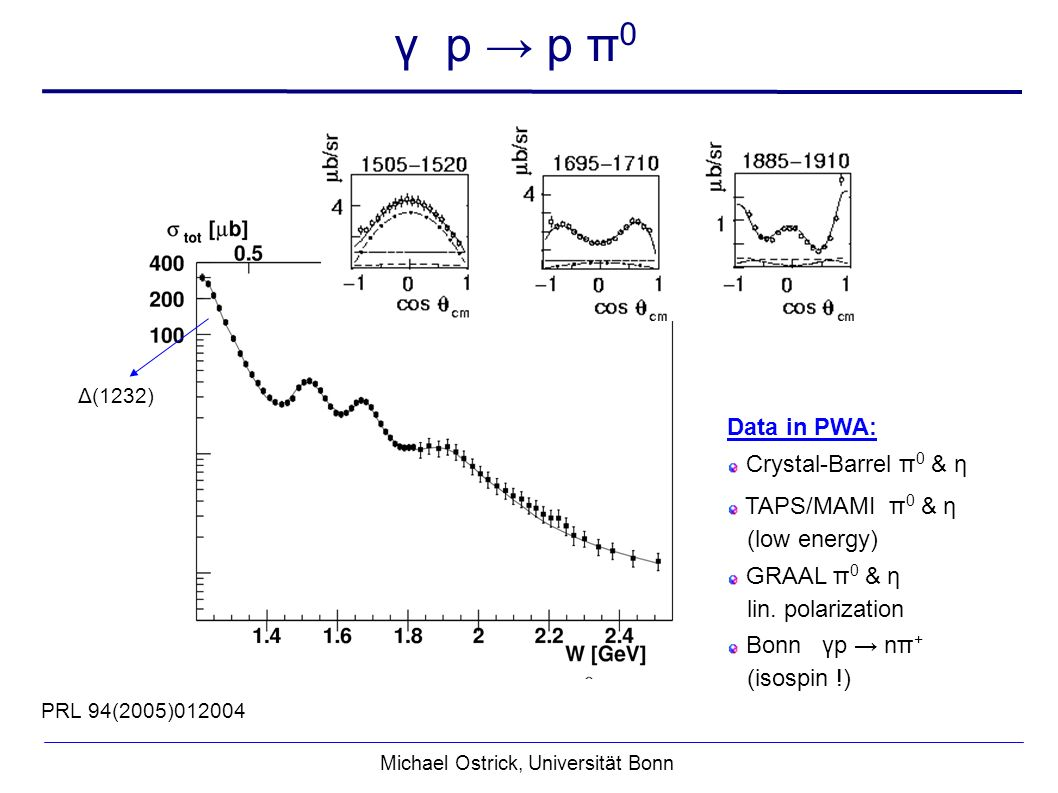Michael Ostrick, Universität Bonn PRL 94(2005)012004 γ p p π 0 Data in PWA: Crystal-Barrel π 0 & η TAPS/MAMI π 0 & η (low energy) GRAAL π 0 & η lin.