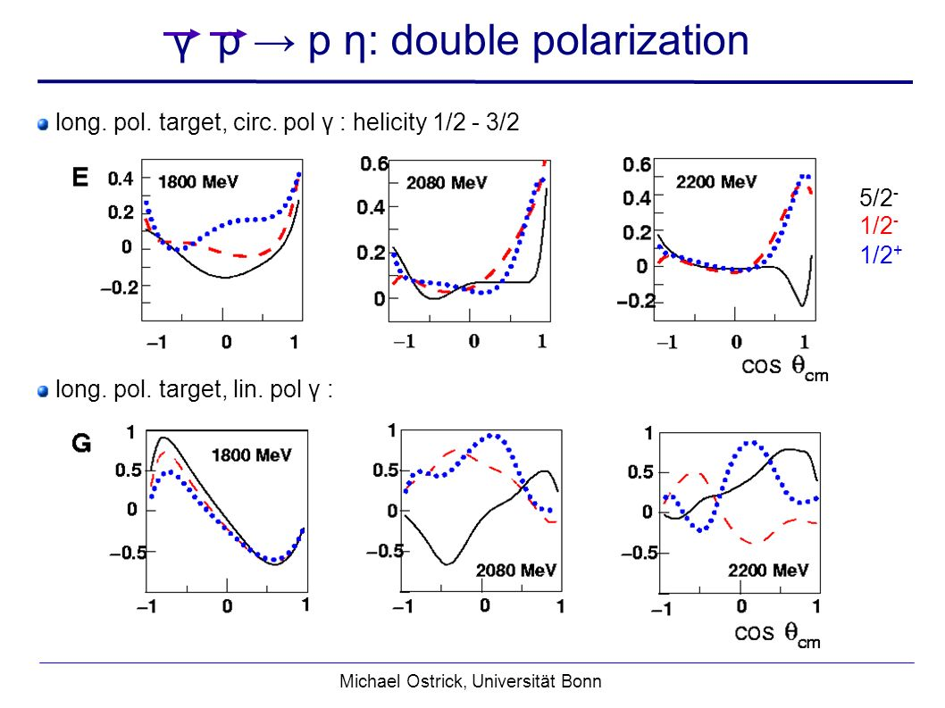 Michael Ostrick, Universität Bonn γ p p η: double polarization long.