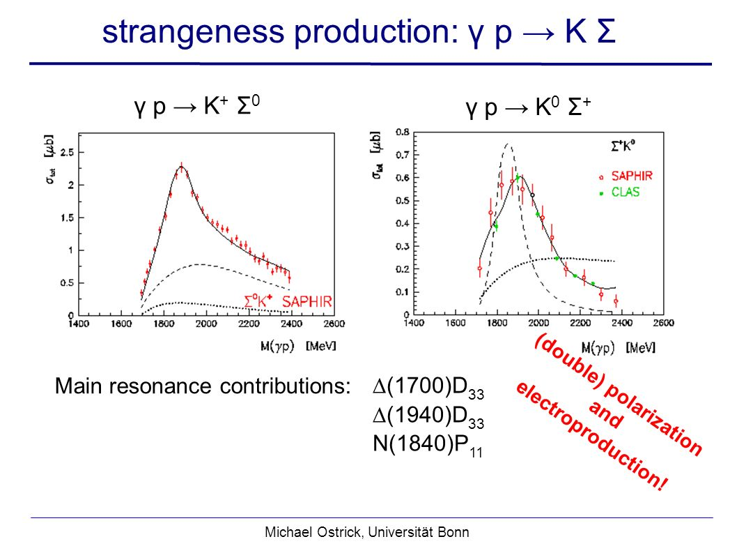 Michael Ostrick, Universität Bonn strangeness production: γ p K Σ (1700)D 33 (1940)D 33 N(1840)P 11 γ p K + Σ 0 γ p K 0 Σ + Main resonance contributions: (double) polarization and electroproduction!