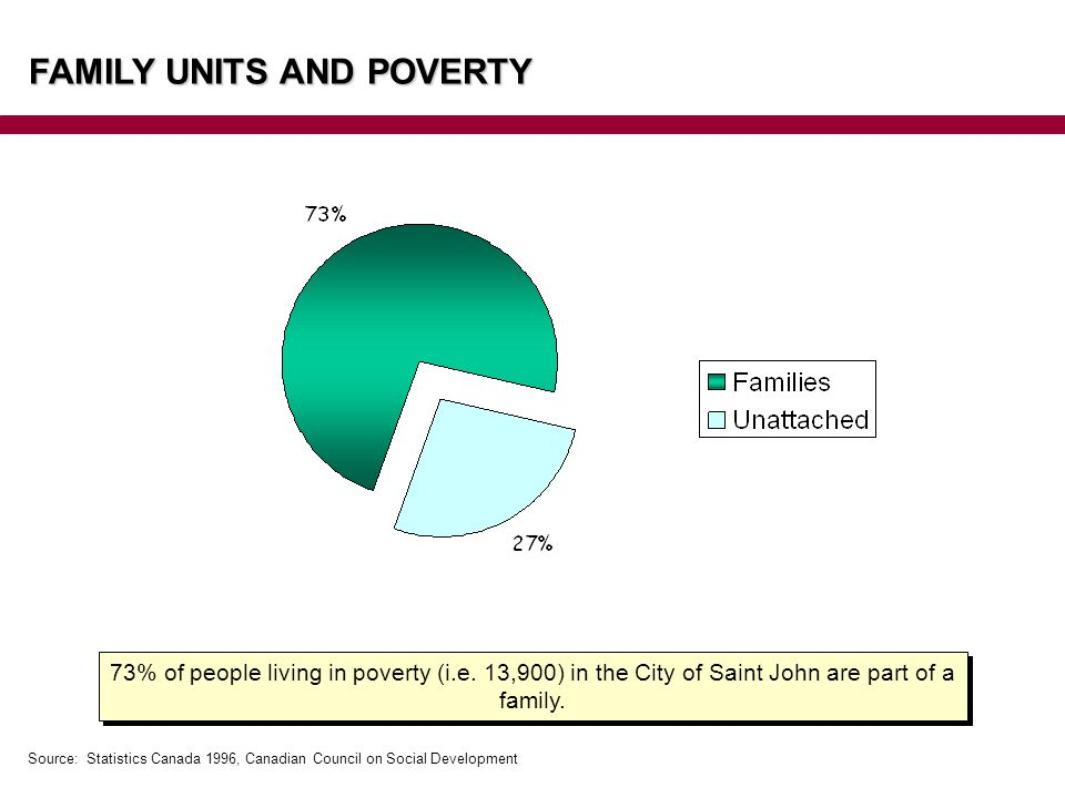 73% of people living in poverty (i.e. 13,900) in the City of Saint John are part of a family.