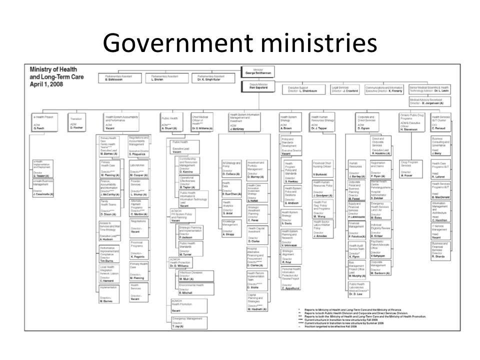 Government ministries