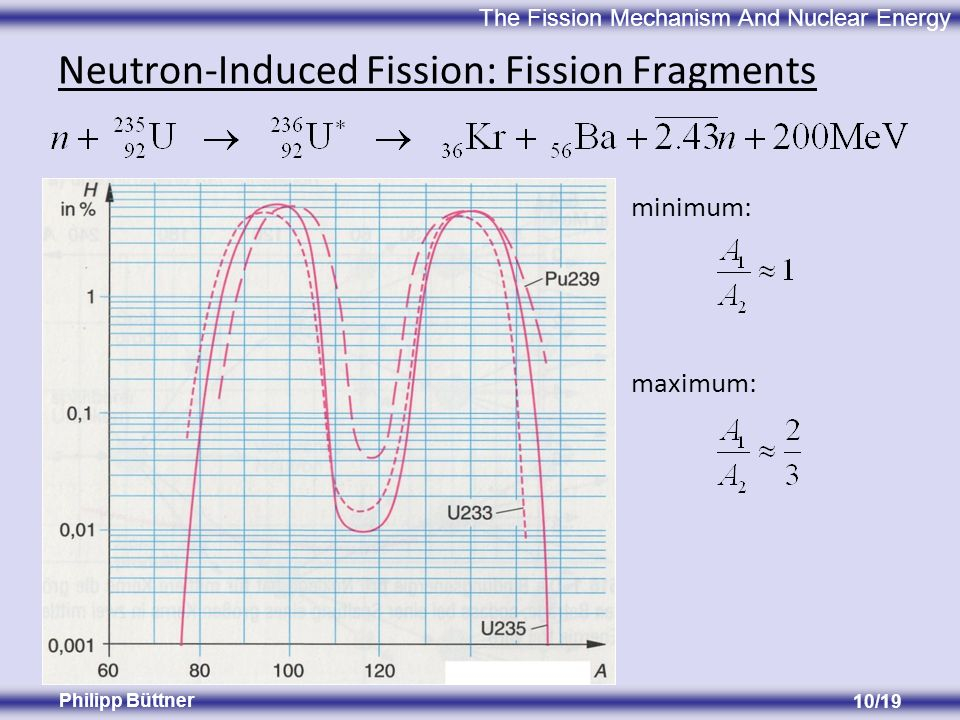 The Fission Mechanism And Nuclear Energy Philipp Büttner 10/19 Neutron-Induced Fission: Fission Fragments minimum: maximum:
