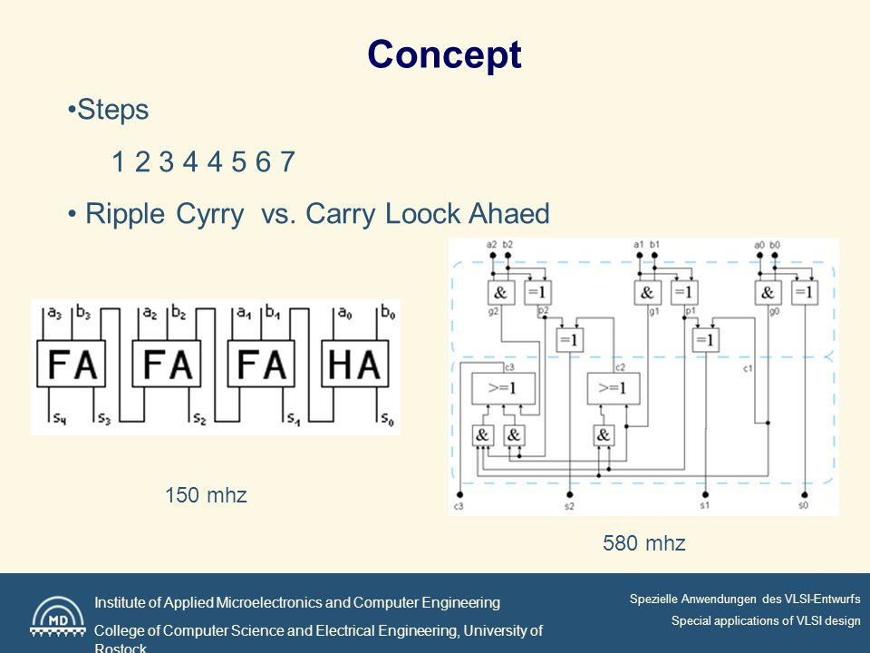 Institute of Applied Microelectronics and Computer Engineering College of Computer Science and Electrical Engineering, University of Rostock Spezielle Anwendungen des VLSI-Entwurfs Special applications of VLSI design Concept Steps Ripple Cyrry vs.