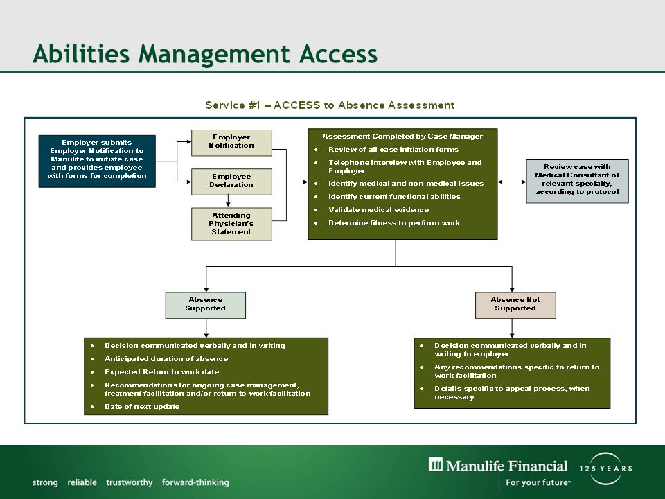 Abilities Management Access