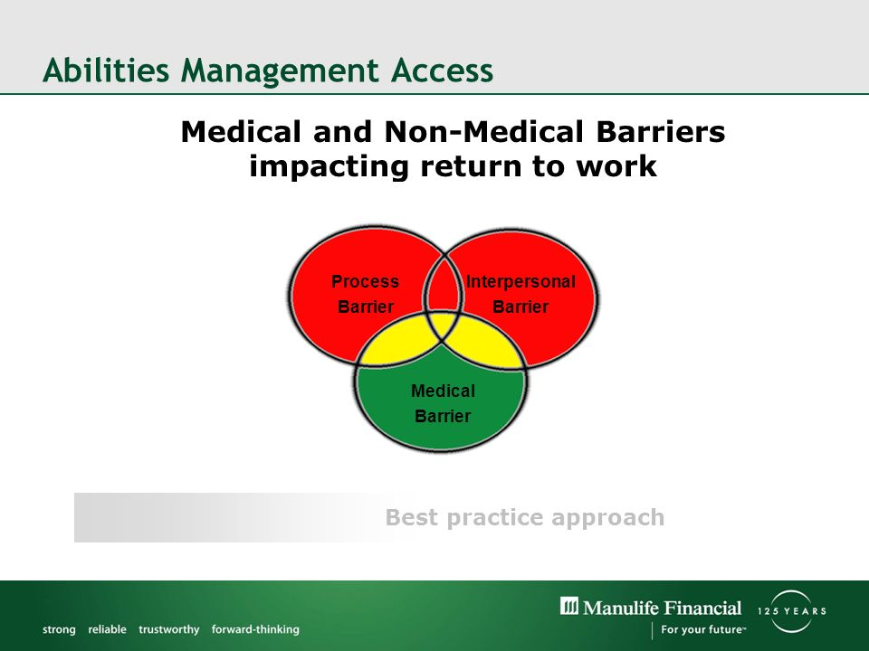 Medical and Non-Medical Barriers impacting return to work Abilities Management Access Best practice approach Process Barrier Medical Barrier Interpersonal Barrier Process Barrier Medical Barrier Interpersonal Barrier