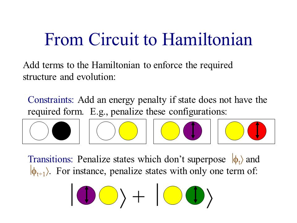 From Circuit to Hamiltonian Add terms to the Hamiltonian to enforce the required structure and evolution: Constraints: Add an energy penalty if state does not have the required form.