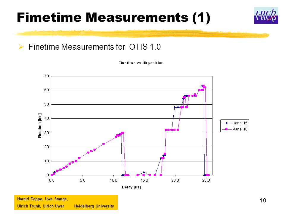 Harald Deppe, Uwe Stange, Ulrich Trunk, Ulrich UwerHeidelberg University 10 Fimetime Measurements (1) Finetime Measurements for OTIS 1.0