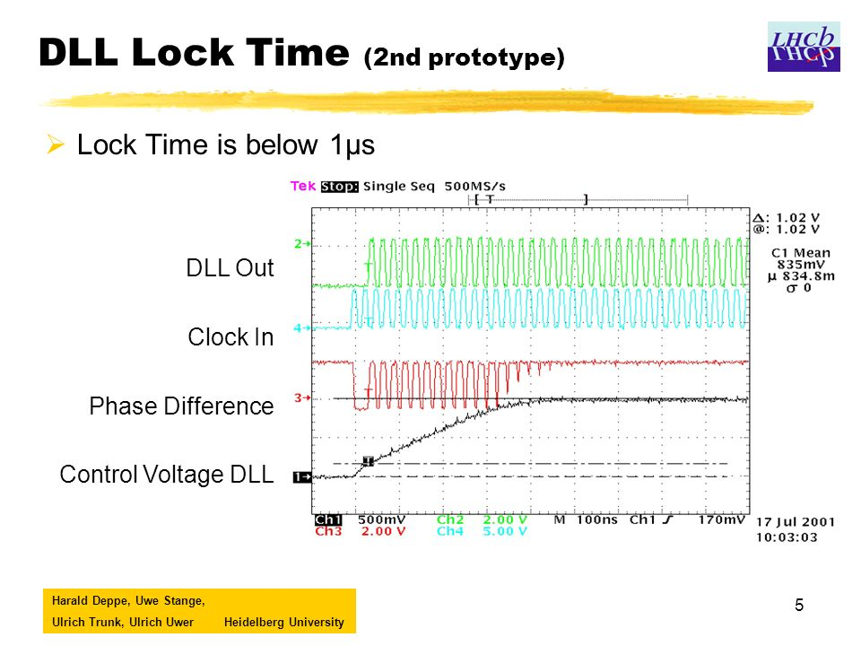 Harald Deppe, Uwe Stange, Ulrich Trunk, Ulrich UwerHeidelberg University 5 DLL Lock Time (2nd prototype) Lock Time is below 1µs DLL Out Clock In Phase Difference Control Voltage DLL