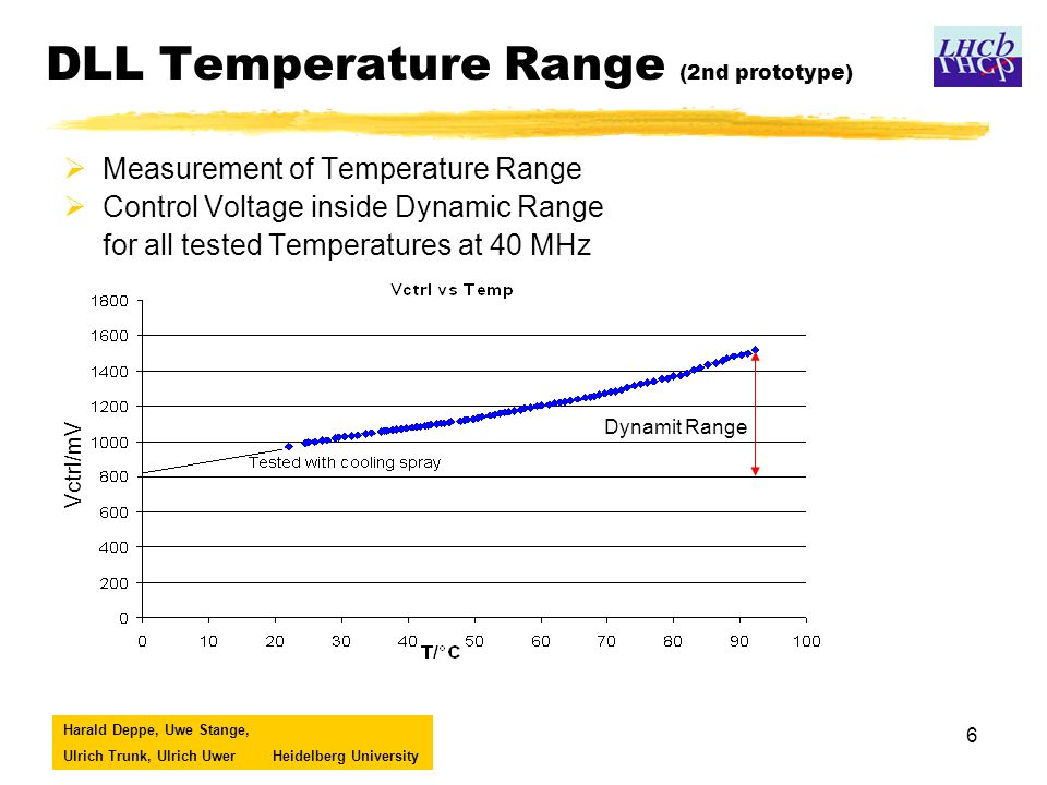 Harald Deppe, Uwe Stange, Ulrich Trunk, Ulrich UwerHeidelberg University 6 DLL Temperature Range (2nd prototype) Measurement of Temperature Range Control Voltage inside Dynamic Range for all tested Temperatures at 40 MHz Vctrl/mV Dynamit Range