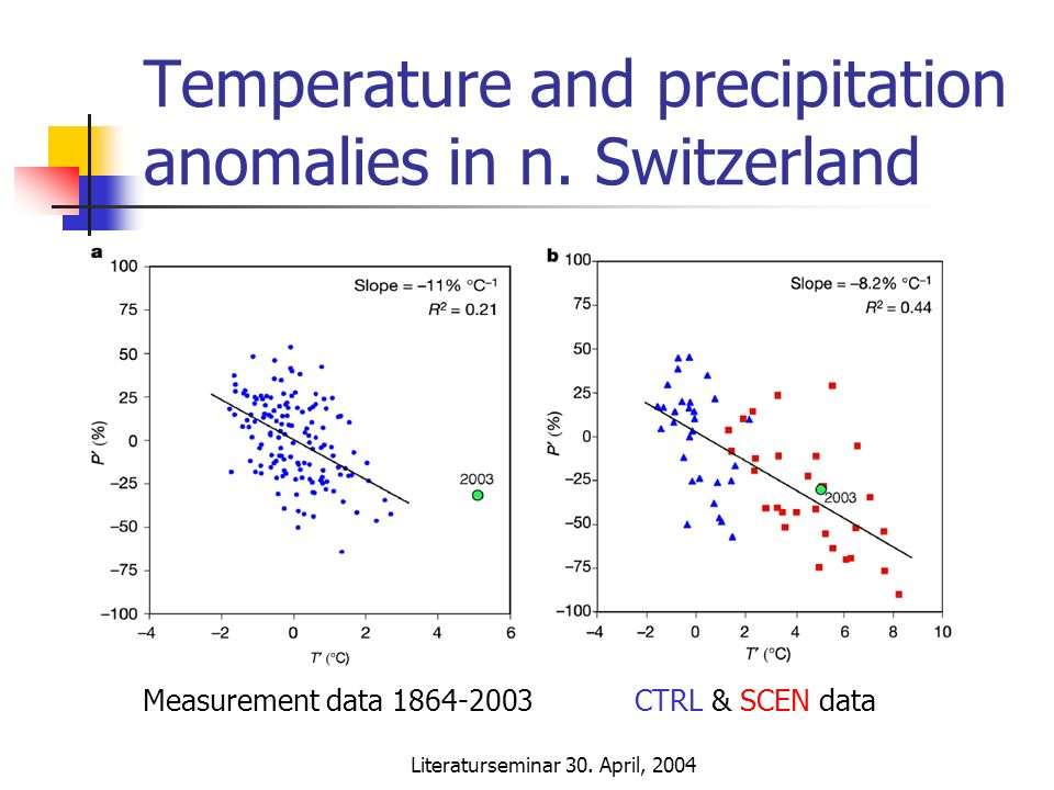 Literaturseminar 30. April, 2004 Temperature and precipitation anomalies in n.