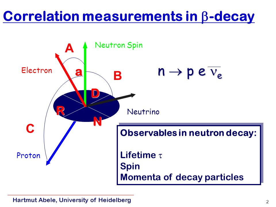 Hartmut Abele, University of Heidelberg 2 Correlation measurements in -decay Electron Proton Neutrino Neutron Spin A B C Observables in neutron decay: Lifetime Spin Momenta of decay particles Observables in neutron decay: Lifetime Spin Momenta of decay particles n p e e a D R N