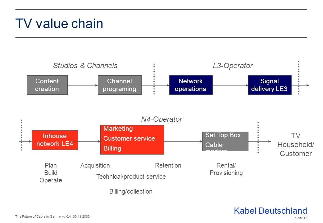 Kabel Deutschland The Future of Cable in Germany, Köln 03.11.2003 Seite 12 Market environment and challenge - issues Customers & market L 4 competitors Pricing & Economics Subscriber development Market structure & shares Regional differences TV value chain