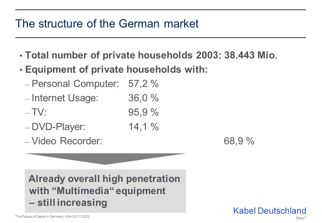 Kabel Deutschland The Future of Cable in Germany, Köln 03.11.2003 Seite 6 Growth potential from new households limited Number of households in Germany – 1998: 37.340 Mio.