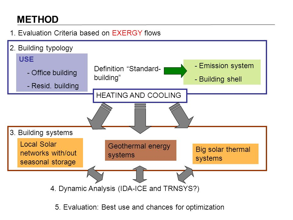 METHOD 2. Building typology USE - Office building - Resid.
