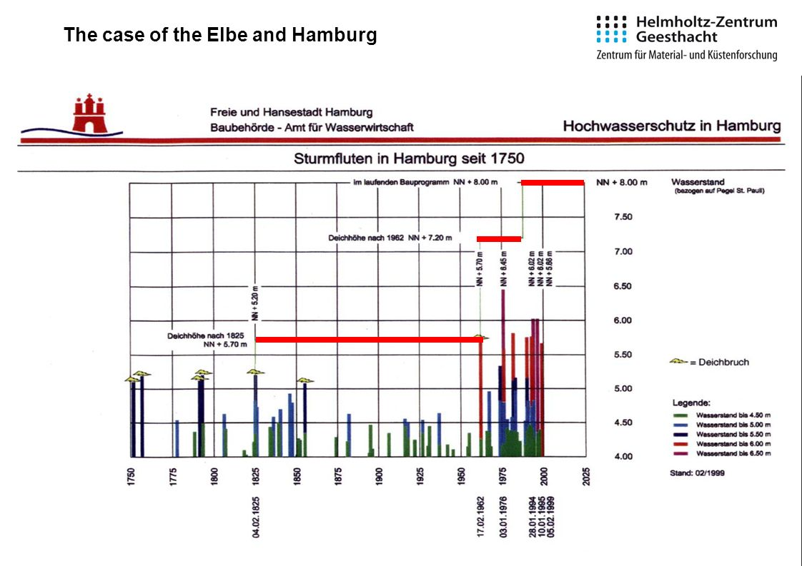8 The case of the Elbe and Hamburg