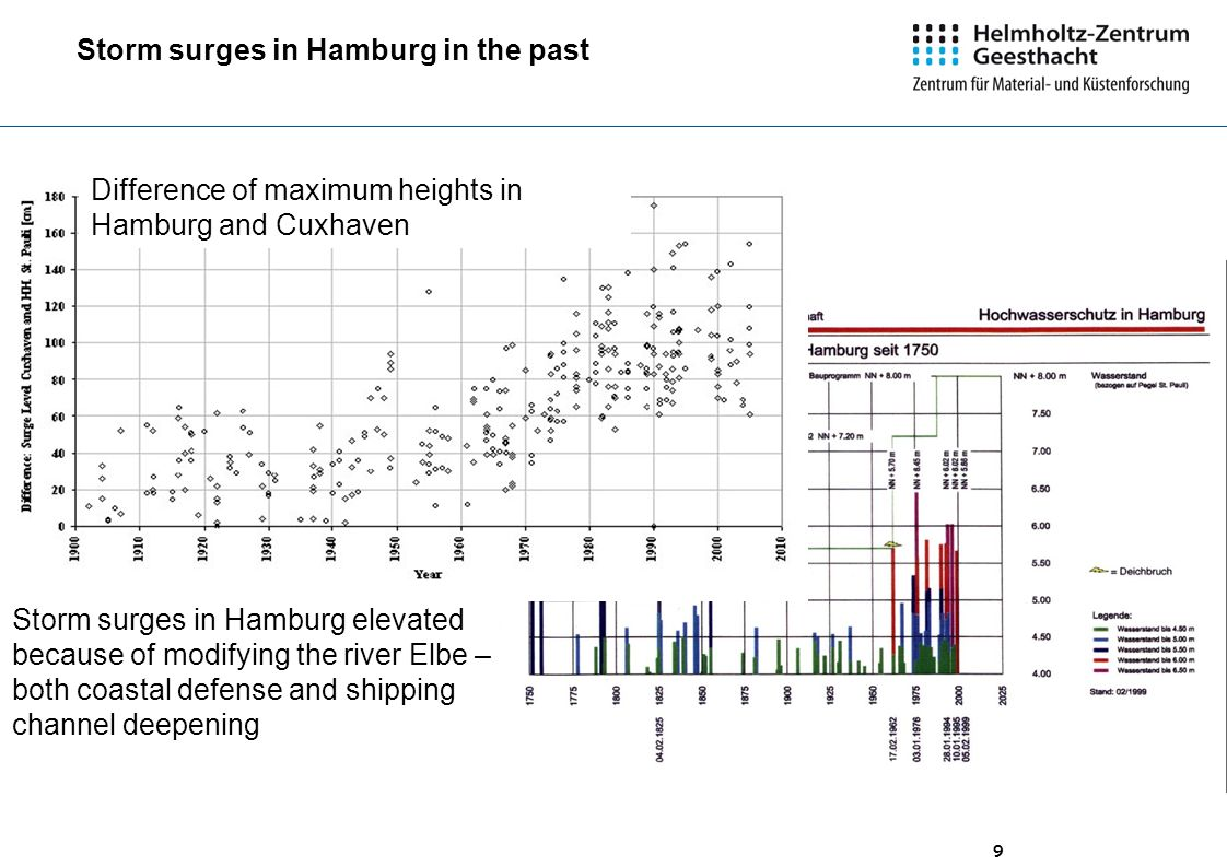 9 Difference of maximum heights in Hamburg and Cuxhaven Storm surges in Hamburg elevated because of modifying the river Elbe – both coastal defense and shipping channel deepening Storm surges in Hamburg in the past