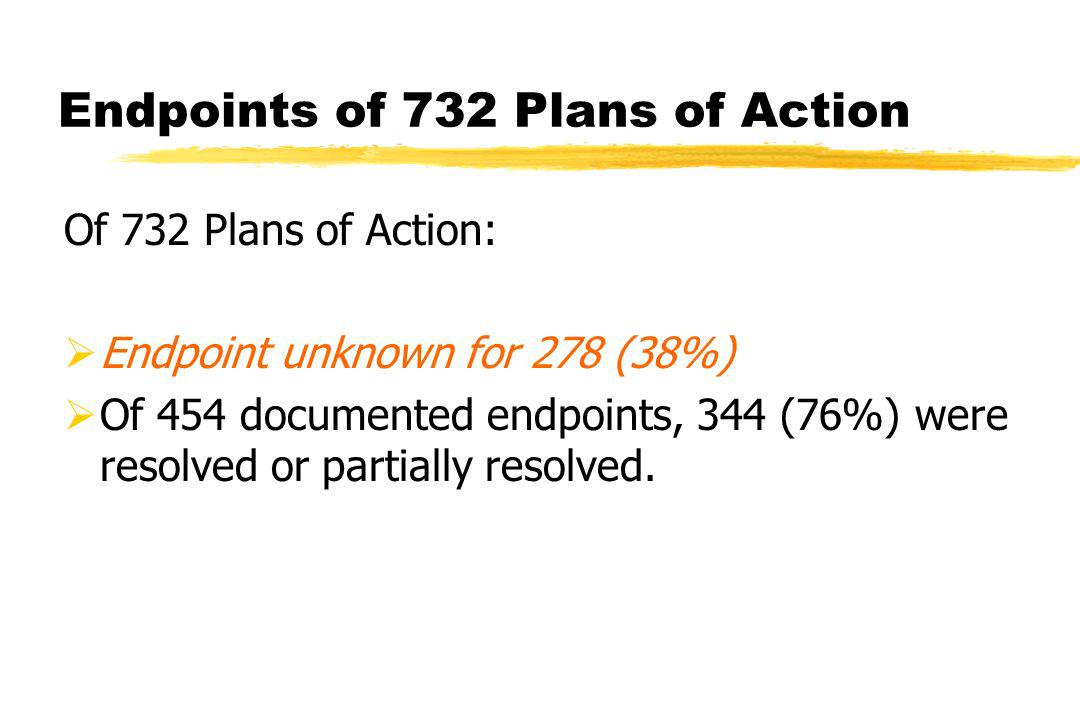 Endpoints of 732 Plans of Action Of 732 Plans of Action: Endpoint unknown for 278 (38%) Of 454 documented endpoints, 344 (76%) were resolved or partially resolved.