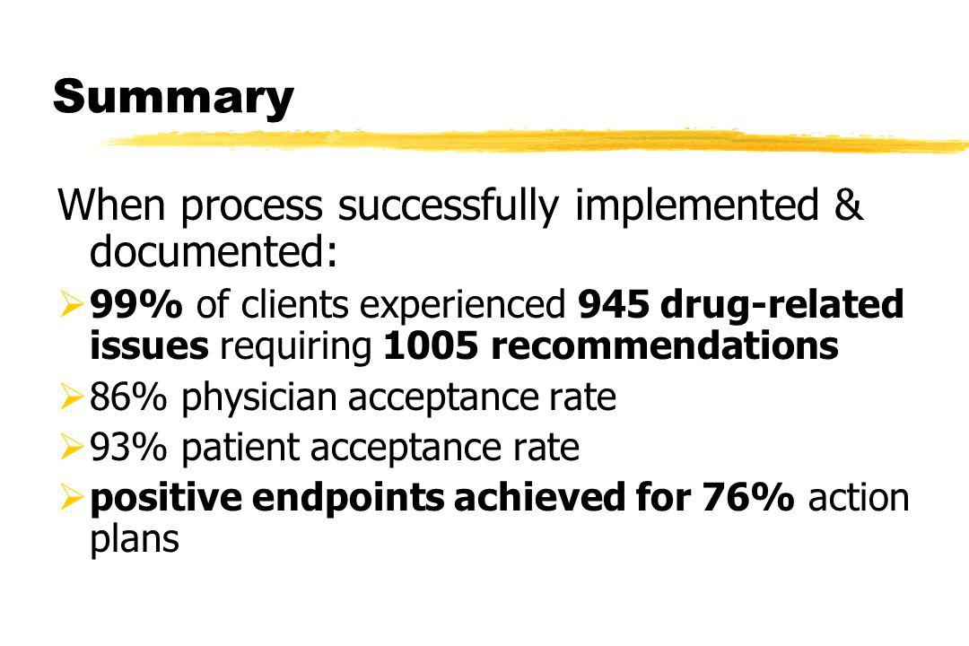 Summary When process successfully implemented & documented: 99% of clients experienced 945 drug-related issues requiring 1005 recommendations 86% physician acceptance rate 93% patient acceptance rate positive endpoints achieved for 76% action plans