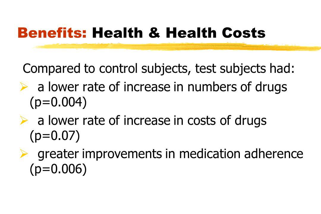 Benefits: Health & Health Costs Compared to control subjects, test subjects had: a lower rate of increase in numbers of drugs (p=0.004) a lower rate of increase in costs of drugs (p=0.07) greater improvements in medication adherence (p=0.006)
