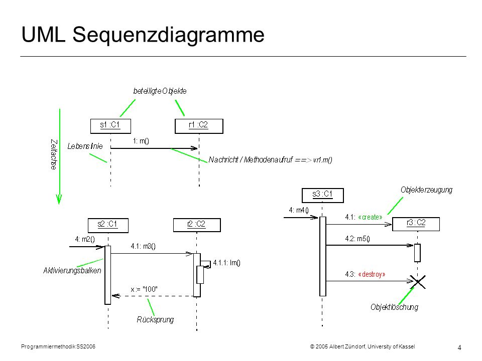 Programmiermethodik SS2006 © 2005 Albert Zündorf, University of Kassel 4 UML Sequenzdiagramme
