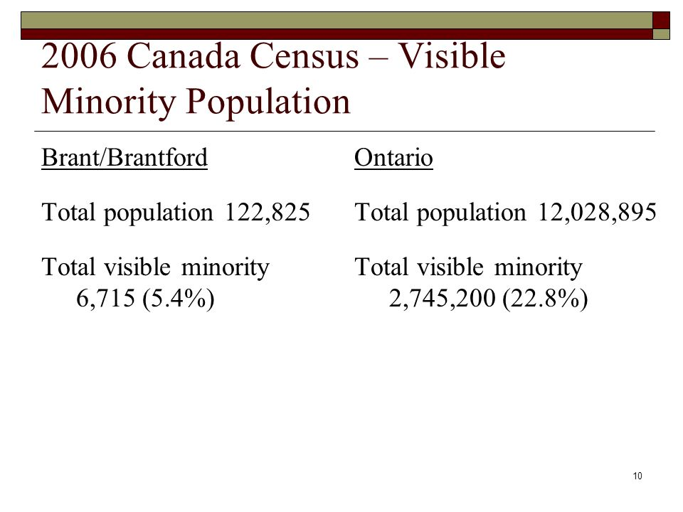 10 2006 Canada Census – Visible Minority Population Brant/Brantford Total population 122,825 Total visible minority 6,715 (5.4%) Ontario Total population 12,028,895 Total visible minority 2,745,200 (22.8%)