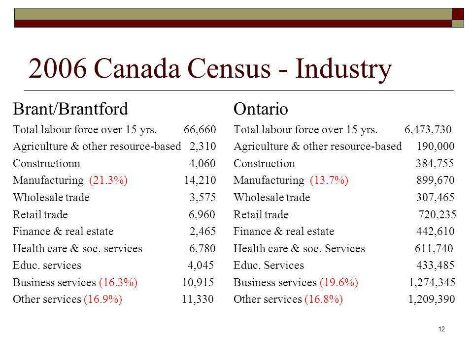 12 2006 Canada Census - Industry Brant/Brantford Total labour force over 15 yrs.