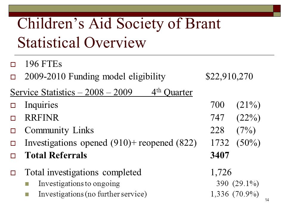 14 Childrens Aid Society of Brant Statistical Overview 196 FTEs 2009-2010 Funding model eligibility $22,910,270 Service Statistics – 2008 – 2009 4 th Quarter Inquiries700 (21%) RRFINR747 (22%) Community Links228 (7%) Investigations opened (910)+ reopened (822)1732 (50%) Total Referrals3407 Total investigations completed1,726 Investigations to ongoing 390 (29.1%) Investigations (no further service) 1,336 (70.9%)