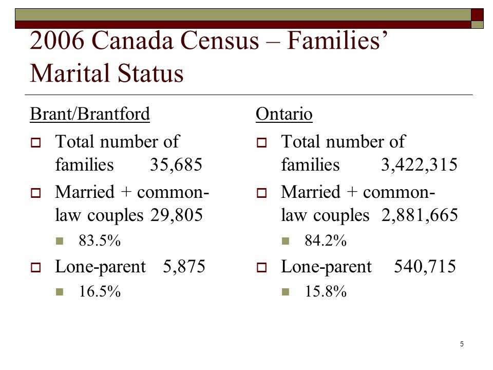 5 2006 Canada Census – Families Marital Status Brant/Brantford Total number of families 35,685 Married + common- law couples 29,805 83.5% Lone-parent 5,875 16.5% Ontario Total number of families 3,422,315 Married + common- law couples 2,881,665 84.2% Lone-parent 540,715 15.8%