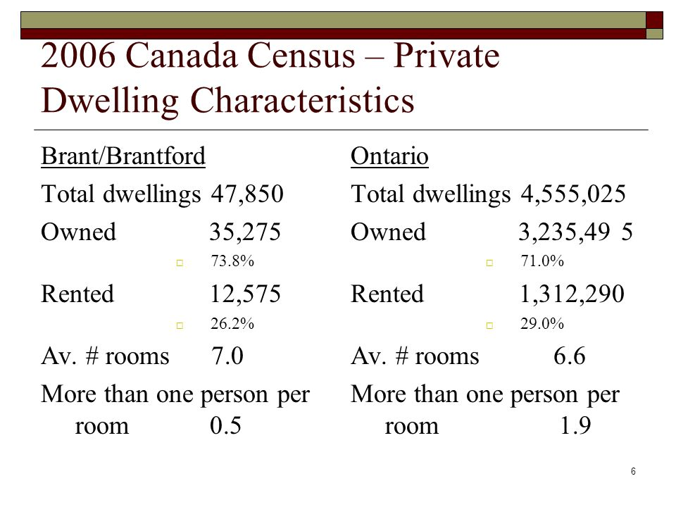 6 2006 Canada Census – Private Dwelling Characteristics Brant/Brantford Total dwellings 47,850 Owned 35,275 73.8% Rented 12,575 26.2% Av.