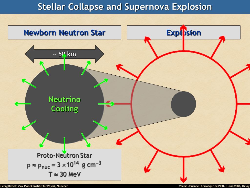 Georg Raffelt, Max-Planck-Institut für Physik, München25ème Journée Thématique de lIPN, 3 Juin 2008, Orsay Collapse (implosion) Explosion Newborn Neutron Star ~ 50 km Proto-Neutron Star nuc 3 10 14 g cm 3 nuc 3 10 14 g cm 3 T 30 MeV NeutrinoCooling Stellar Collapse and Supernova Explosion