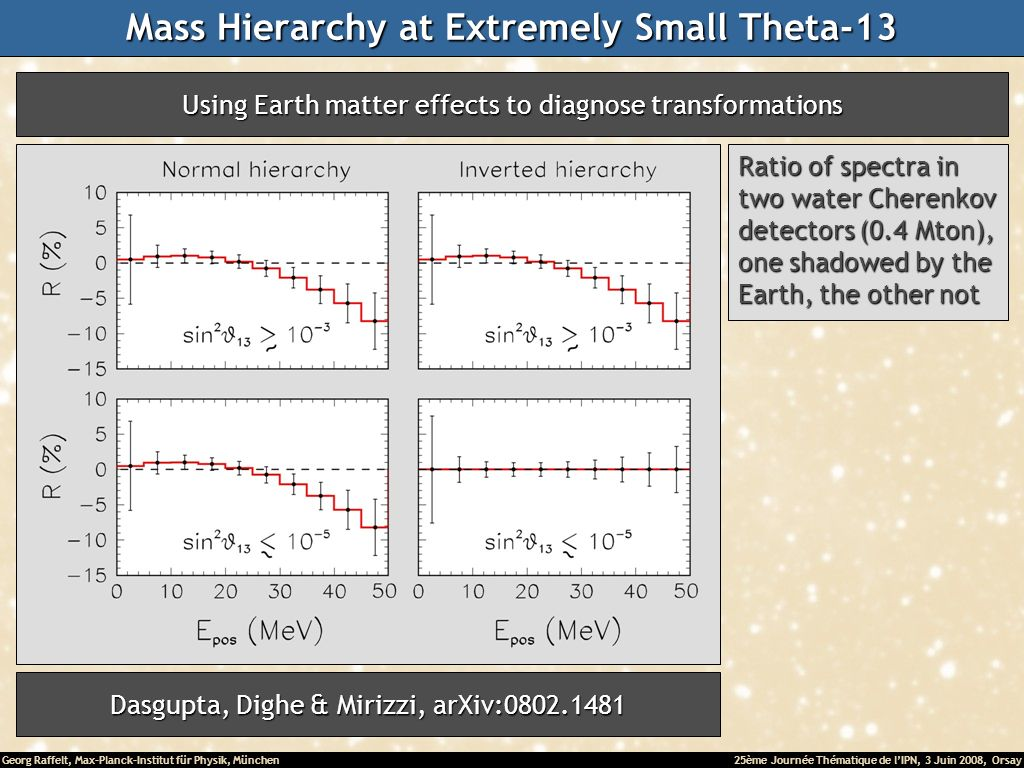 Georg Raffelt, Max-Planck-Institut für Physik, München25ème Journée Thématique de lIPN, 3 Juin 2008, Orsay Mass Hierarchy at Extremely Small Theta-13 Dasgupta, Dighe & Mirizzi, arXiv:0802.1481 Ratio of spectra in two water Cherenkov detectors (0.4 Mton), one shadowed by the Earth, the other not Using Earth matter effects to diagnose transformations