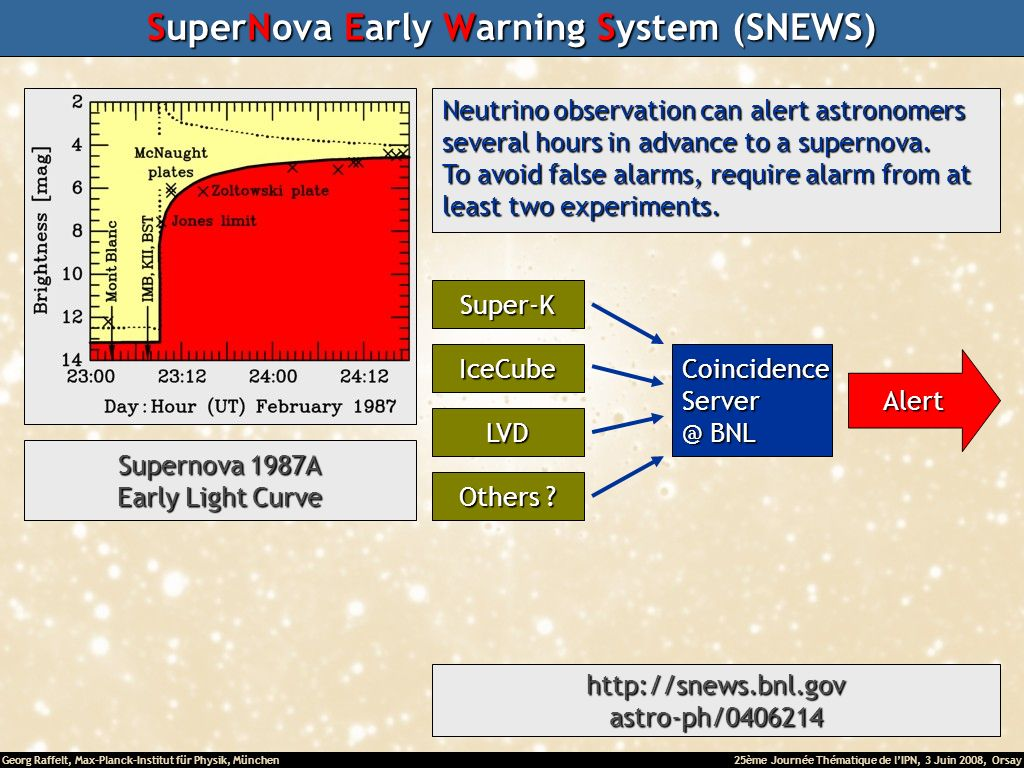 Georg Raffelt, Max-Planck-Institut für Physik, München25ème Journée Thématique de lIPN, 3 Juin 2008, Orsay SuperNova Early Warning System (SNEWS) Neutrino observation can alert astronomers several hours in advance to a supernova.