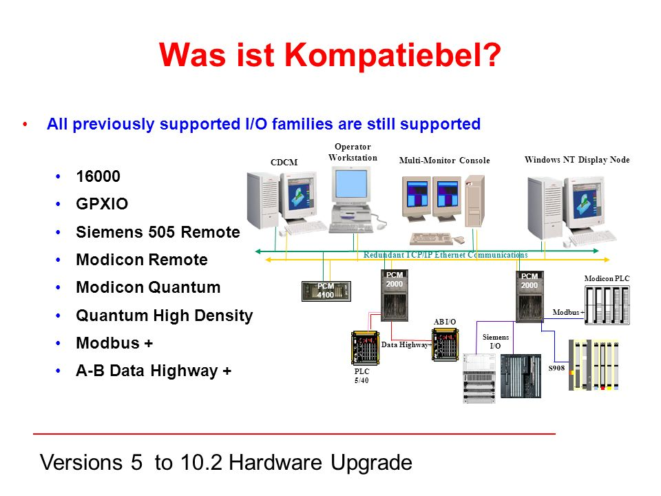 Versions 5 to 10.2 Hardware Upgrade All previously supported I/O families are still supported 16000 GPXIO Siemens 505 Remote Modicon Remote Modicon Quantum Quantum High Density Modbus + A-B Data Highway + Data Highway+ Modbus + Modicon P810 Modicon J890 Modicon BXXX Modicon BXXX Modicon BXXX Modicon BXXX S908 AB I/O CDCM Redundant TCP/IP Ethernet Communications Siemens I/O PLC 5/40 Modicon PLC Windows NT Display Node Multi-Monitor Console PCM 2000 Operator Workstation Was ist Kompatiebel.