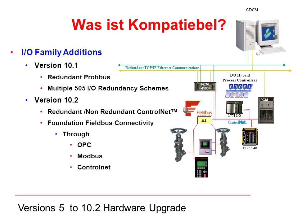 Versions 5 to 10.2 Hardware Upgrade I/O Family Additions Version 10.1 Redundant Profibus Multiple 505 I/O Redundancy Schemes Version 10.2 Redundant /Non Redundant ControlNet TM Foundation Fieldbus Connectivity Through OPC Modbus Controlnet H1 PLC 5/40 1771 I/O PCM D/3 Hybrid Process Controllers Redundant TCP/IP Ethernet Communications CDCM Was ist Kompatiebel.