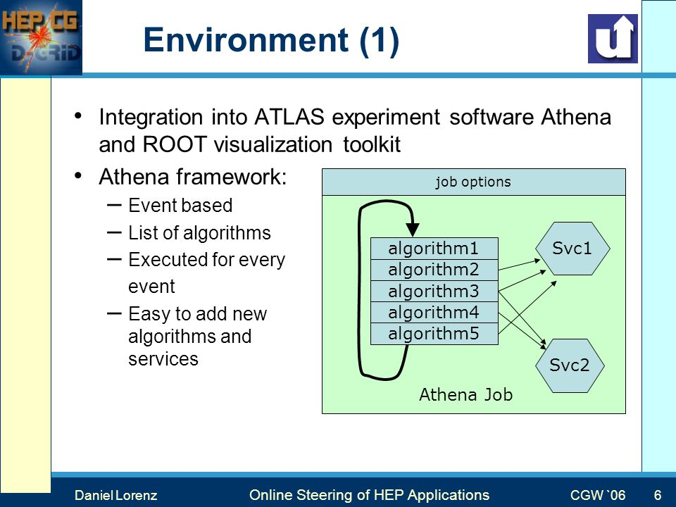 Max Mustermann Vortragstitel Veranstaltung Environment (1) Daniel Lorenz Online Steering of HEP Applications Integration into ATLAS experiment software Athena and ROOT visualization toolkit Athena framework: –Event based –List of algorithms –Executed for every event –Easy to add new algorithms and services algorithm1 algorithm2 algorithm3 algorithm4 algorithm5 Svc1 Svc2 Athena Job job options CGW `06 6