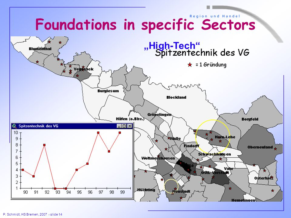 P. Schmidt, HS Bremen, 2007 - slide 14 Foundations in specific Sectors High-Tech