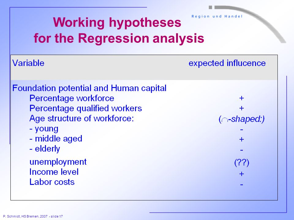P. Schmidt, HS Bremen, 2007 - slide 17 Working hypotheses for the Regression analysis