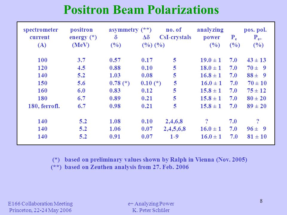 8 Positron Beam Polarizations E166 Collaboration Meeting Princeton, 22-24 May 2006 e+ Analyzing Power K.