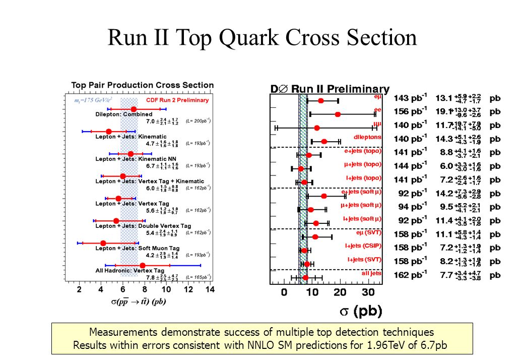Run II Top Quark Cross Section Measurements demonstrate success of multiple top detection techniques Results within errors consistent with NNLO SM predictions for 1.96TeV of 6.7pb