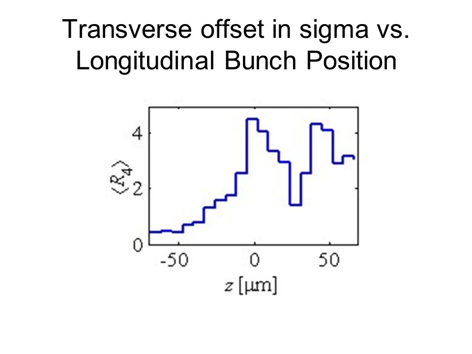 Transverse offset in sigma vs. Longitudinal Bunch Position