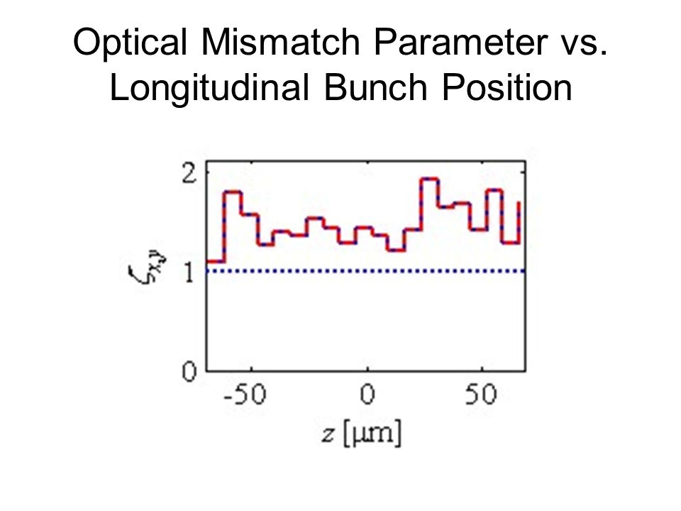 Optical Mismatch Parameter vs. Longitudinal Bunch Position