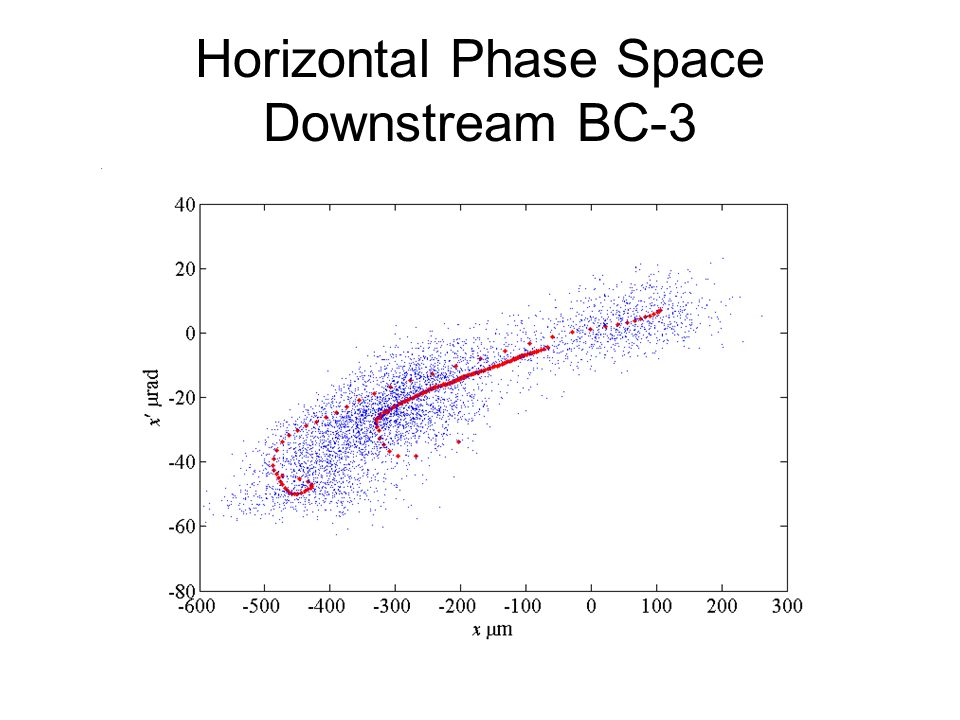 Horizontal Phase Space Downstream BC-3