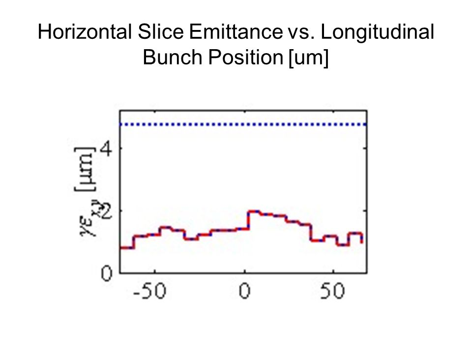 Horizontal Slice Emittance vs. Longitudinal Bunch Position [um]