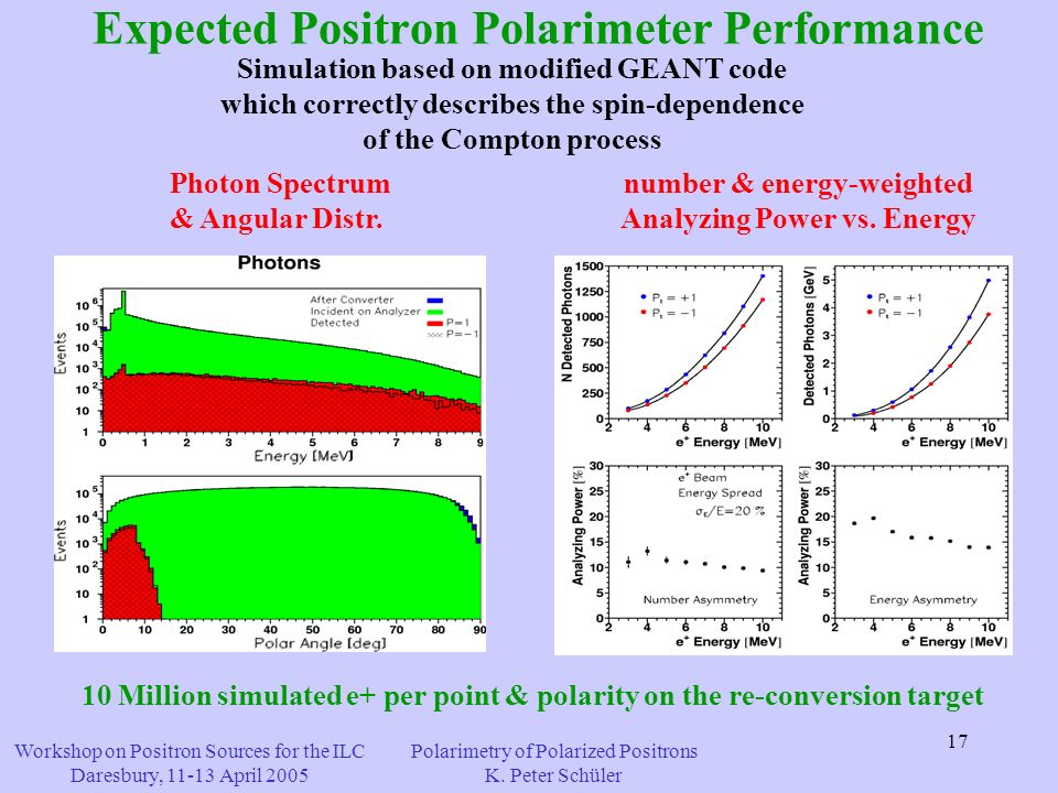 17 Expected Positron Polarimeter Performance Simulation based on modified GEANT code which correctly describes the spin-dependence of the Compton process Photon Spectrum & Angular Distr.